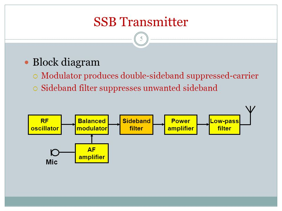 SSB Transmitter Block diagram  Modulator produces double-sideband suppressed-carrier  Sideband filter suppresses unwanted sideband RF oscillator Balanced modulator Power amplifier Low-pass filter Sideband filter AF amplifier Mic 5