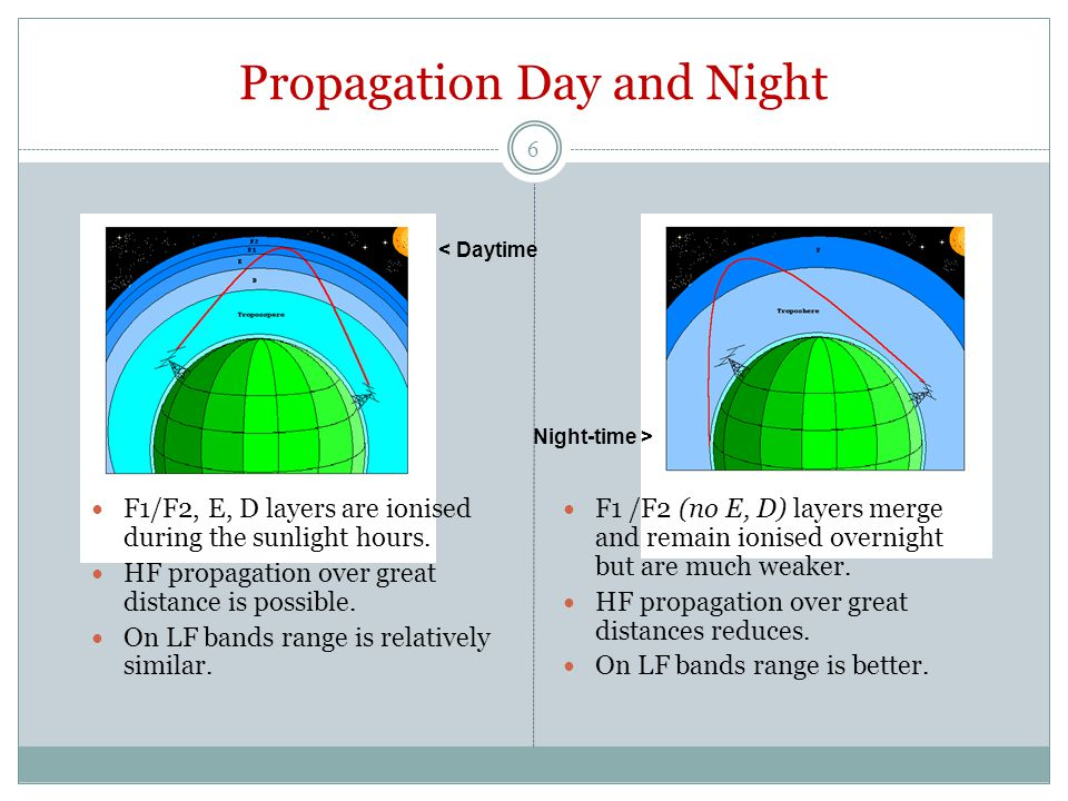 Propagation Day and Night F1/F2, E, D layers are ionised during the sunlight hours.