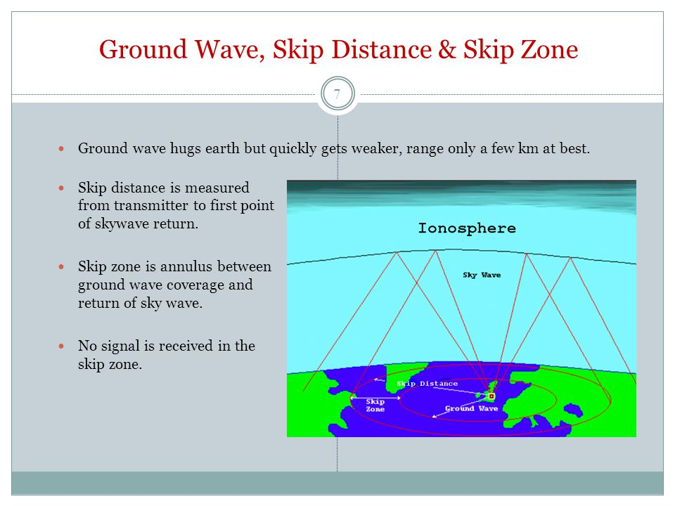 Ground Wave, Skip Distance & Skip Zone Ground wave hugs earth but quickly gets weaker, range only a few km at best.
