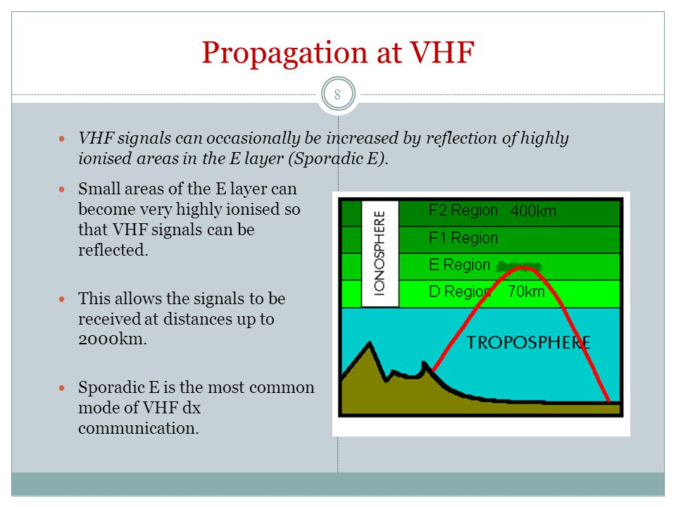Propagation at VHF VHF signals can occasionally be increased by reflection of highly ionised areas in the E layer (Sporadic E).