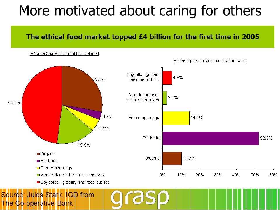 The ethical food market topped £4 billion for the first time in 2005 More motivated about caring for others Source: Jules Stark, IGD from The Co-opera