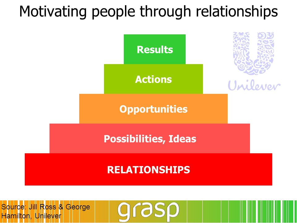 Motivating people through relationships Opportunities RELATIONSHIPS Results Actions Possibilities, Ideas Source: Jill Ross & George Hamilton, Unilever