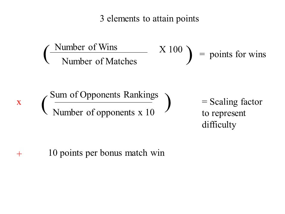 ( ) Number of Wins Number of Matches X 100 = points for wins Sum of Opponents Rankings Number of opponents x 10 = Scaling factor to represent difficulty 10 points per bonus match win ( x ) + 3 elements to attain points