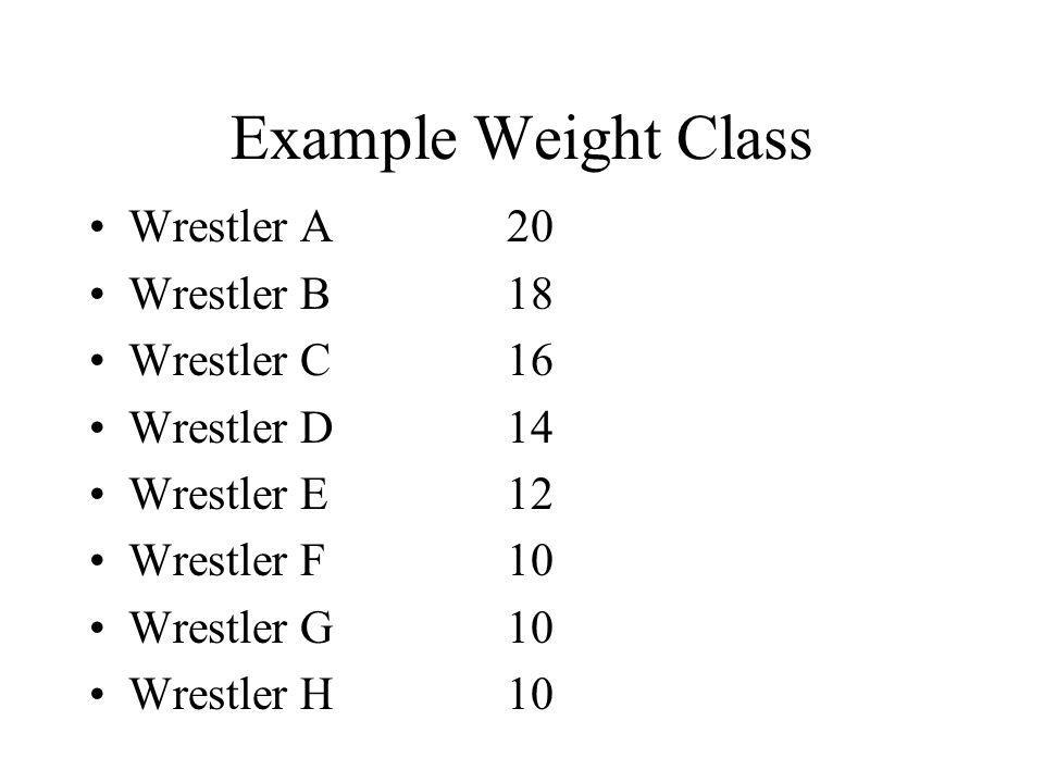 Example Weight Class Wrestler A20 Wrestler B18 Wrestler C16 Wrestler D14 Wrestler E12 Wrestler F10 Wrestler G10 Wrestler H10