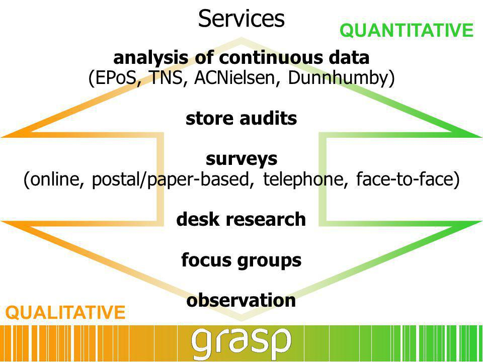 Services analysis of continuous data (EPoS, TNS, ACNielsen, Dunnhumby) store audits surveys (online, postal/paper-based, telephone, face-to-face) desk research focus groups observation QUALITATIVE QUANTITATIVE