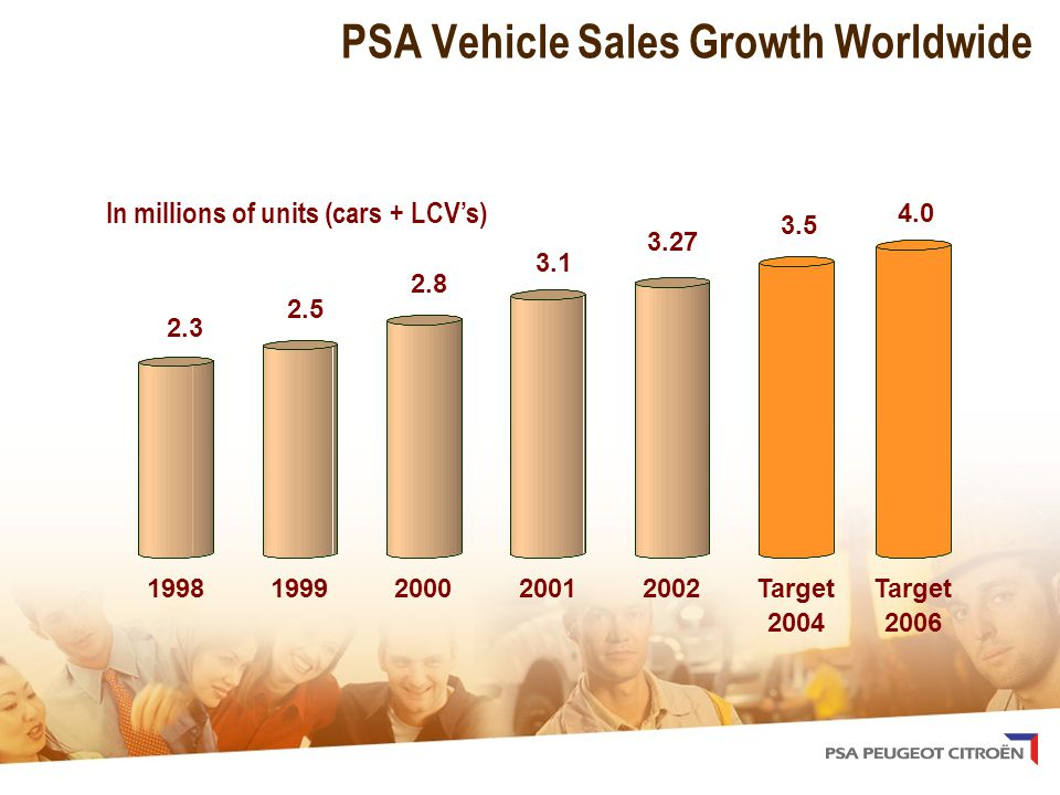 PSA Vehicle Sales Growth Worldwide 2.3 2.5 2.8 3.1 3.27 3.5 19981999200020012002Target 2004 In millions of units (cars + LCV's) 4.0 Target 2006