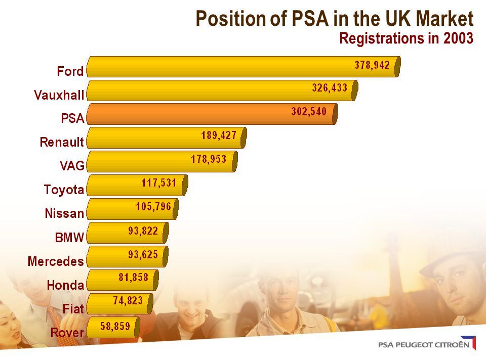 Position of PSA in the UK Market Registrations in 2003