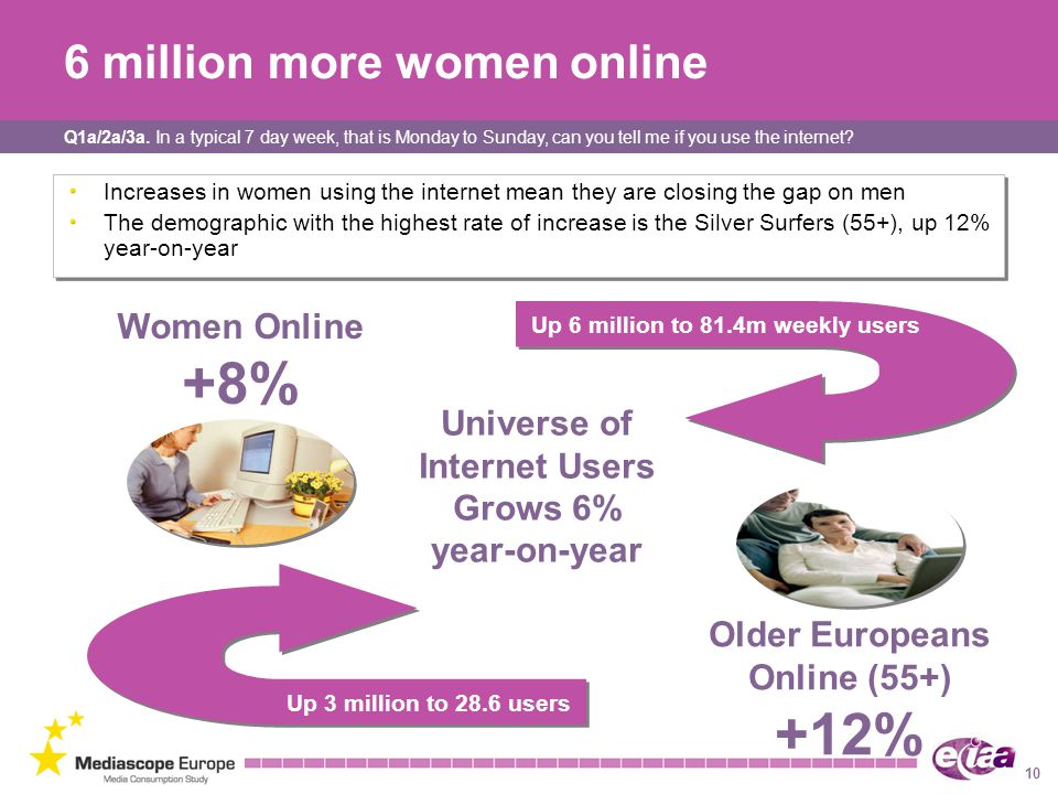 10 6 million more women online Increases in women using the internet mean they are closing the gap on men The demographic with the highest rate of increase is the Silver Surfers (55+), up 12% year-on-year Increases in women using the internet mean they are closing the gap on men The demographic with the highest rate of increase is the Silver Surfers (55+), up 12% year-on-year Older Europeans Online (55+) +12% Women Online +8% Universe of Internet Users Grows 6% year-on-year Up 6 million to 81.4m weekly users Up 3 million to 28.6 users Q1a/2a/3a.
