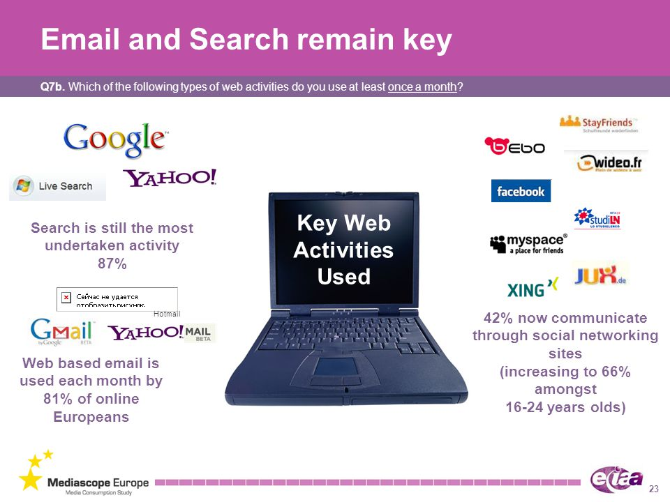 23 Email and Search remain key Key Web Activities Used 42% now communicate through social networking sites (increasing to 66% amongst 16-24 years olds) Search is still the most undertaken activity 87% Web based email is used each month by 81% of online Europeans Hotmail Q7b.