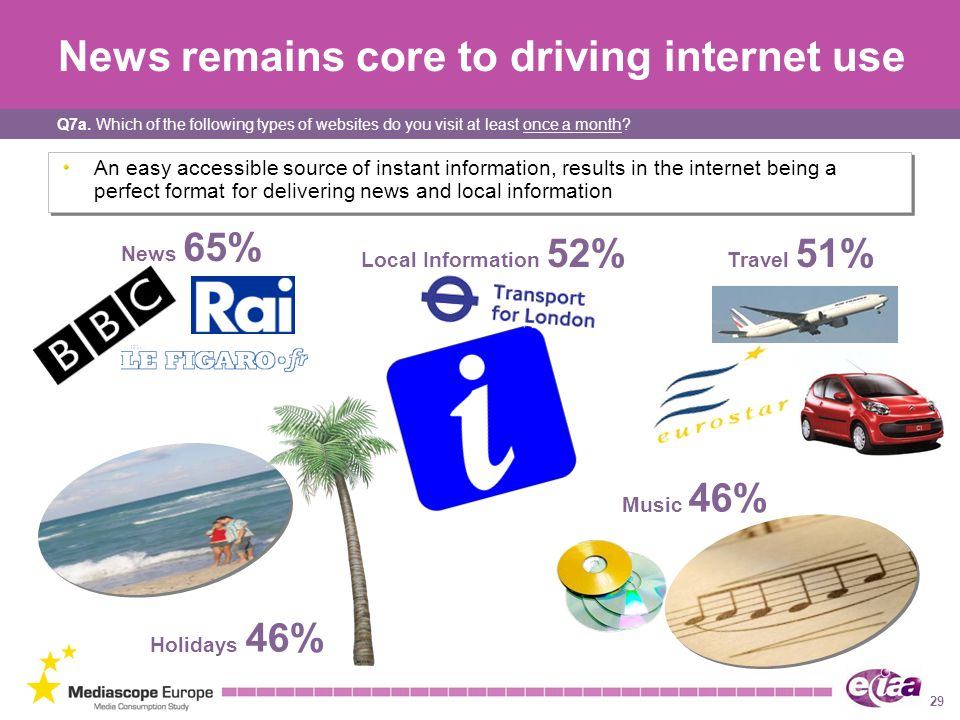 29 News remains core to driving internet use News 65% Local Information 52% Travel 51% Holidays 46% Music 46% An easy accessible source of instant information, results in the internet being a perfect format for delivering news and local information Q7a.