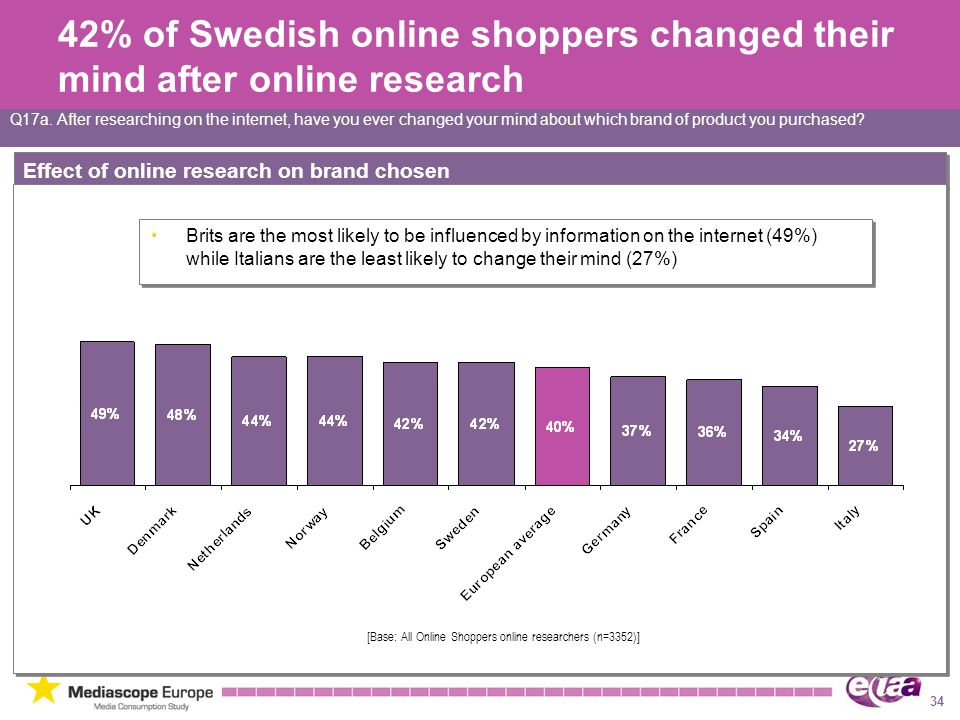 34 Effect of online research on brand chosen Q17a.