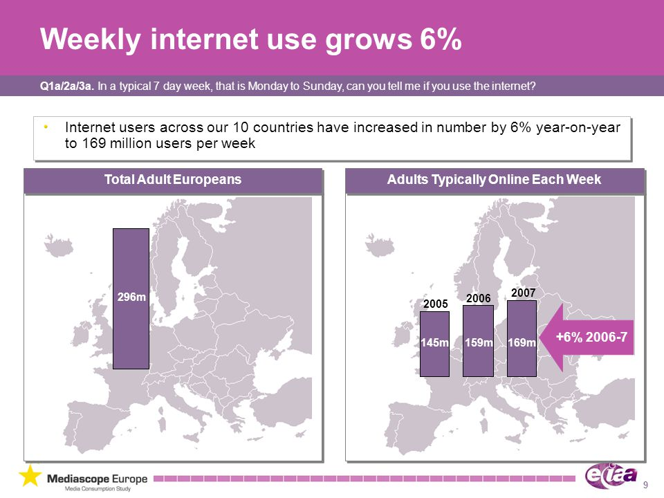 9 Weekly internet use grows 6% Internet users across our 10 countries have increased in number by 6% year-on-year to 169 million users per week Adults Typically Online Each Week Total Adult Europeans 2006 2007 296m 159m169m +6% 2006-7 145m 2005 Q1a/2a/3a.
