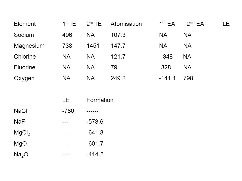 Element1 st IE2 nd IEAtomisation1 st EA 2 nd EA LE Sodium496NA107.3NANA Magnesium7381451147.7NANA ChlorineNANA121.7 -348 NA FluorineNANA79-328NA OxygenNANA249.2-141.1798 LEFormation NaCl-780------ NaF----573.6 MgCl 2 ----641.3 MgO----601.7 Na 2 O---- -414.2