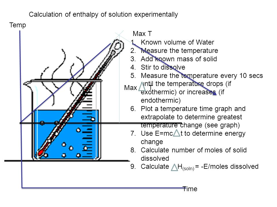 Calculation of enthalpy of solution experimentally 1.Known volume of Water 2.Measure the temperature 3.Add known mass of solid 4.Stir to dissolve 5.Measure the temperature every 10 secs until the temperature drops (if exothermic) or increases (if endothermic) 6.Plot a temperature time graph and extrapolate to determine greatest temperature change (see graph) 7.Use E=mc t to determine energy change 8.Calculate number of moles of solid dissolved 9.Calculate H (soln) = -E/moles dissolved Max T Temp Time