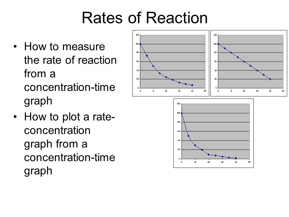 Rates of Reaction How to measure the rate of reaction from a concentration-time graph How to plot a rate- concentration graph from a concentration-time graph
