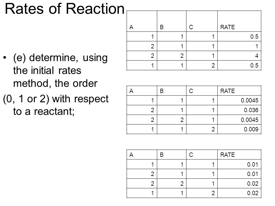 Rates of Reaction (e) determine, using the initial rates method, the order (0, 1 or 2) with respect to a reactant; ABCRATE 1110.5 2111 2214 112 ABCRATE 1110.0045 2110.036 2210.0045 1120.009 ABCRATE 1110.01 211 2210.02 112