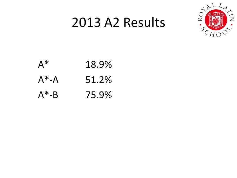 2013 A2 Results A*18.9% A*-A51.2% A*-B75.9%