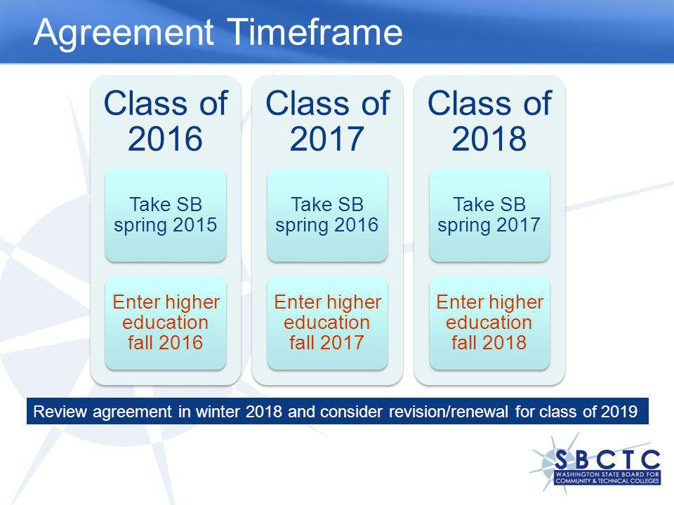 Class of 2016 Take SB spring 2015 Enter higher education fall 2016 Class of 2017 Take SB spring 2016 Enter higher education fall 2017 Class of 2018 Take SB spring 2017 Enter higher education fall 2018 Agreement Timeframe Review agreement in winter 2018 and consider revision/renewal for class of 2019