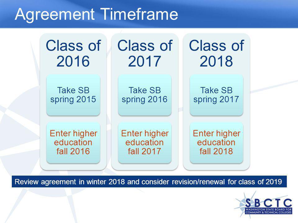 Class of 2016 Take SB spring 2015 Enter higher education fall 2016 Class of 2017 Take SB spring 2016 Enter higher education fall 2017 Class of 2018 Ta