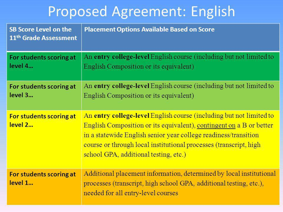 Proposed Agreement: English SB Score Level on the 11 th Grade Assessment Placement Options Available Based on Score For students scoring at level 4… A