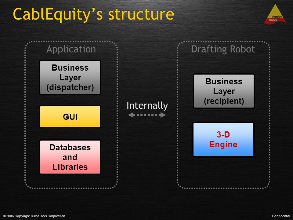 CablEquity's structure © 2006 Copyright TurboTools CorporationConfidential GUI Business Layer (dispatcher) Databases and Libraries 2-D Engine Internal