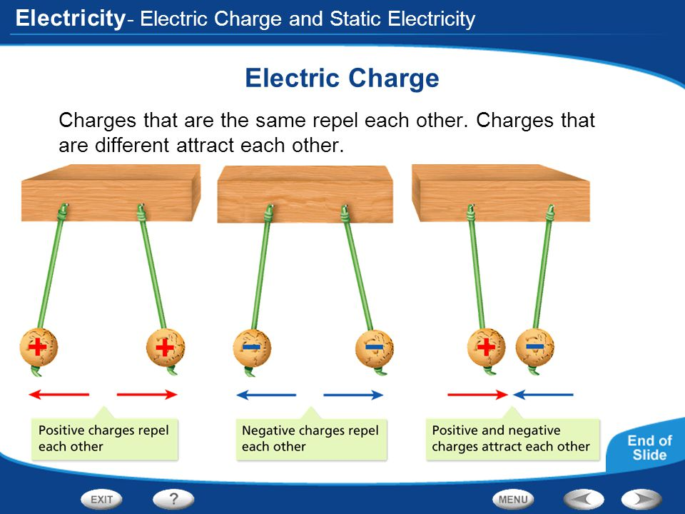 Electricity - Electric Charge and Static Electricity Electric Charge Charges that are the same repel each other. Charges that are different attract ea