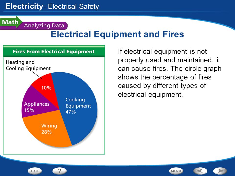 Electricity Electrical Equipment and Fires If electrical equipment is not properly used and maintained, it can cause fires. The circle graph shows the