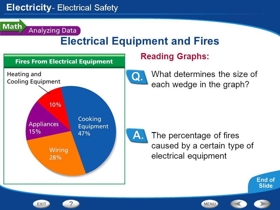 Electricity Electrical Equipment and Fires The percentage of fires caused by a certain type of electrical equipment Reading Graphs: What determines th