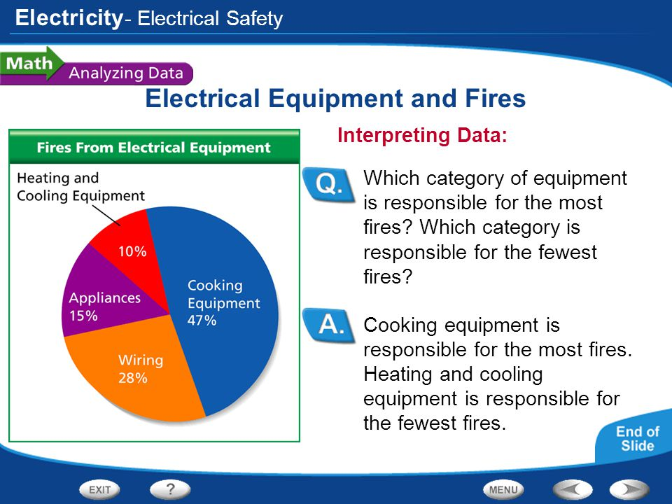 Electricity Electrical Equipment and Fires Cooking equipment is responsible for the most fires. Heating and cooling equipment is responsible for the f