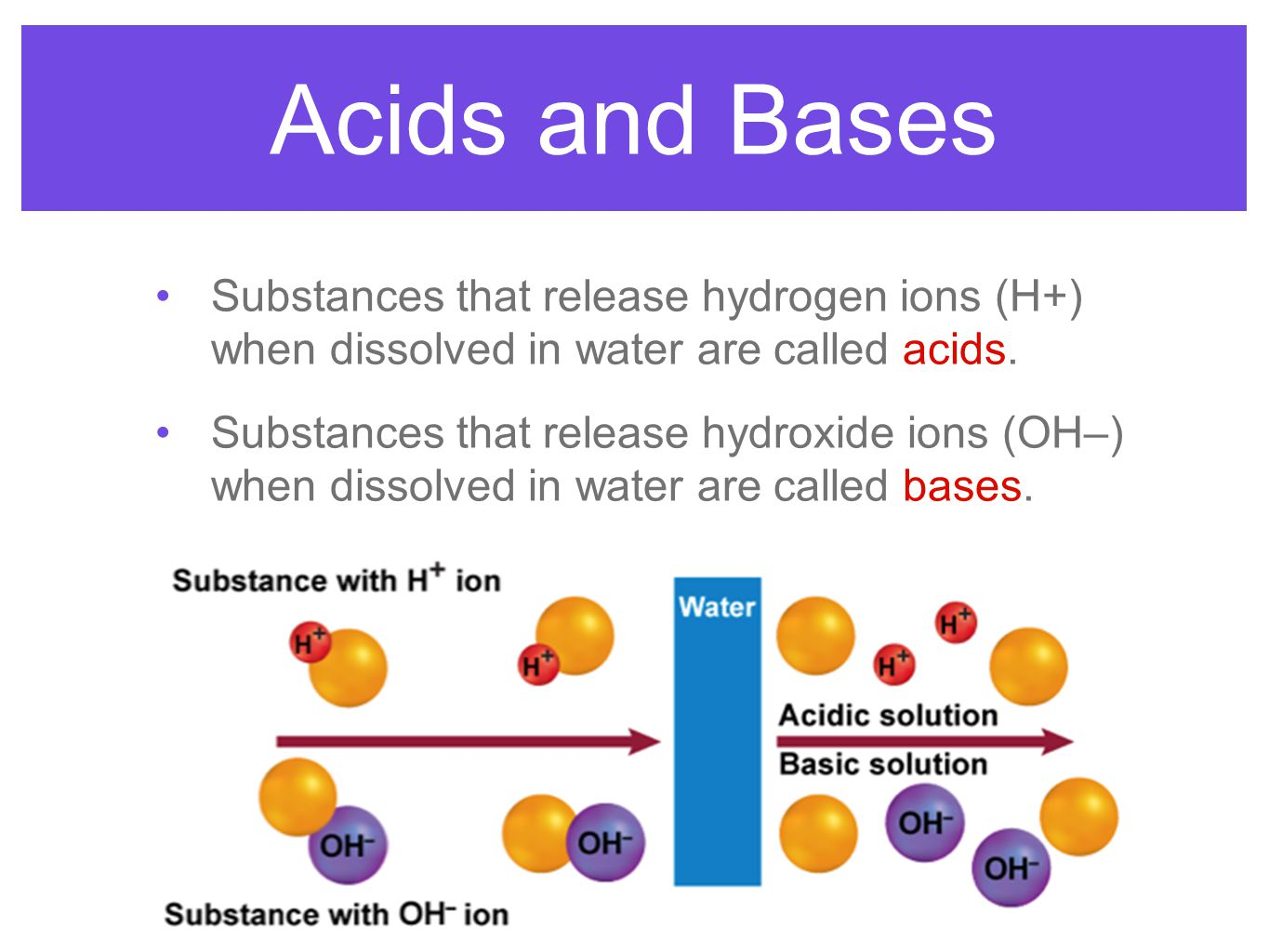 Acids and Bases Substances that release hydrogen ions (H+) when dissolved in water are called acids. Substances that release hydroxide ions (OH–) when