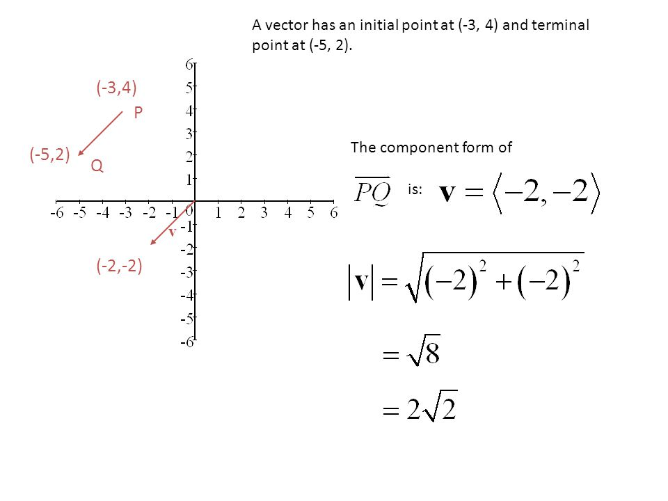 P Q (-3,4) (-5,2) The component form of is: v (-2,-2) A vector has an initial point at (-3, 4) and terminal point at (-5, 2).