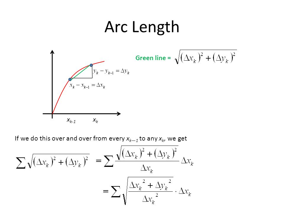 Arc Length x k-1 xkxk Green line = If we do this over and over from every x k—1 to any x k, we get
