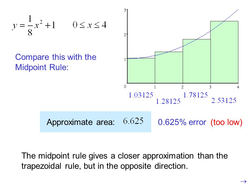 Compare this with the Midpoint Rule: Approximate area: (too low)0.625% error The midpoint rule gives a closer approximation than the trapezoidal rule, but in the opposite direction.