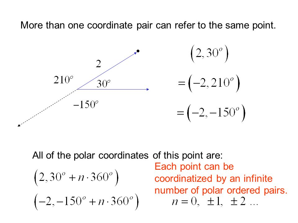 More than one coordinate pair can refer to the same point. All of the polar coordinates of this point are: Each point can be coordinatized by an infin
