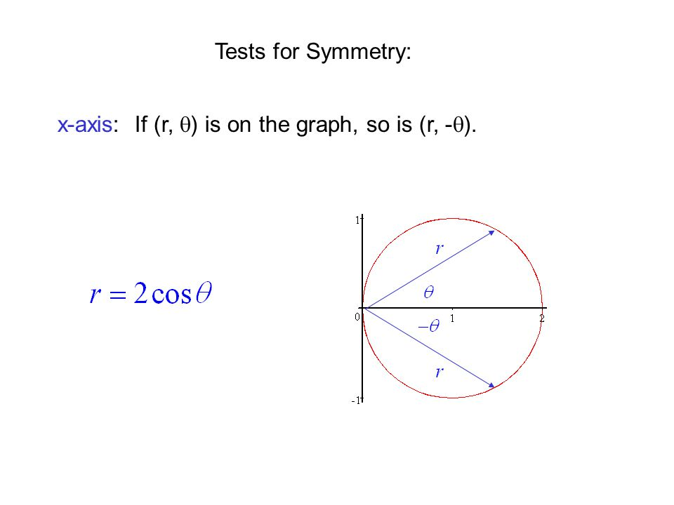Tests for Symmetry: y-axis: If (r,  ) is on the graph,so is (r,  -  )or (-r, -  ).