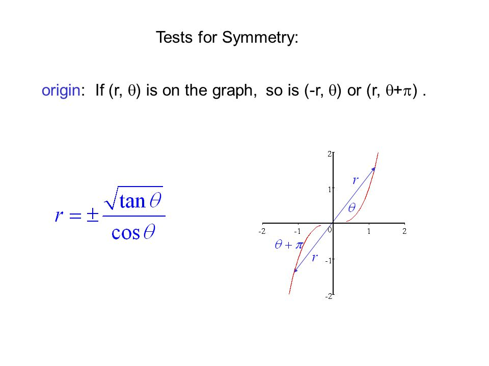 Tests for Symmetry: origin: If (r,  ) is on the graph,so is (-r,  )or (r,  +  ).