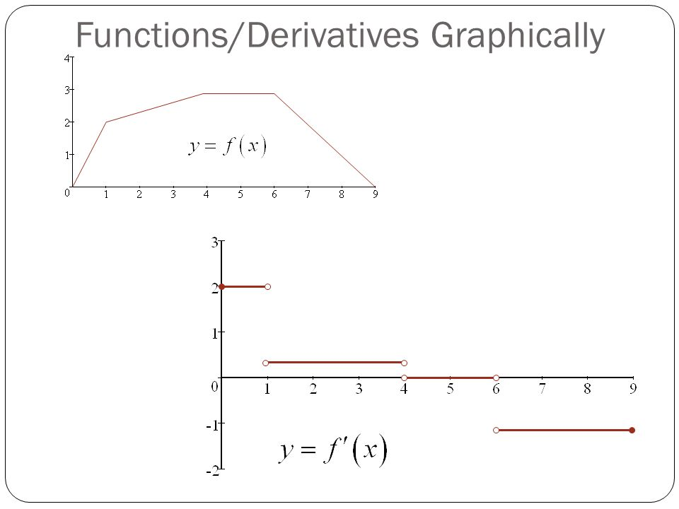 Functions/Derivatives Graphically The derivative is defined at the end points of a function on a closed interval.