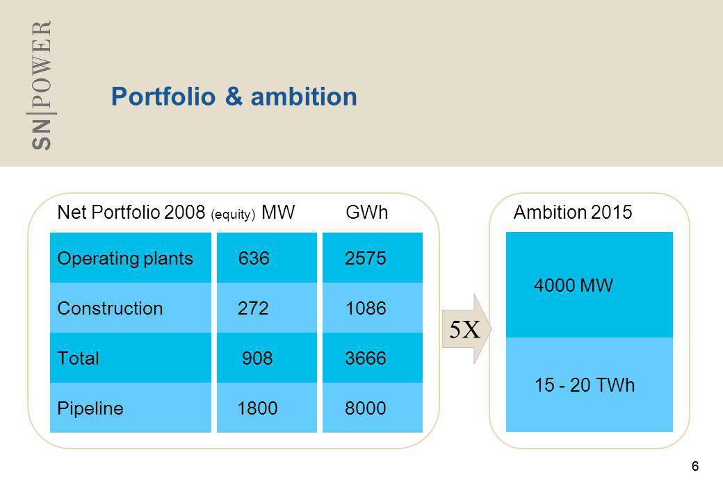 66 Portfolio & ambition Operating plants 636 2575 Construction 272 1086 Total 908 3666 Pipeline 1800 8000 Net Portfolio 2008 (equity) MW GWh 5X Ambition 2015 4000 MW 15 - 20 TWh