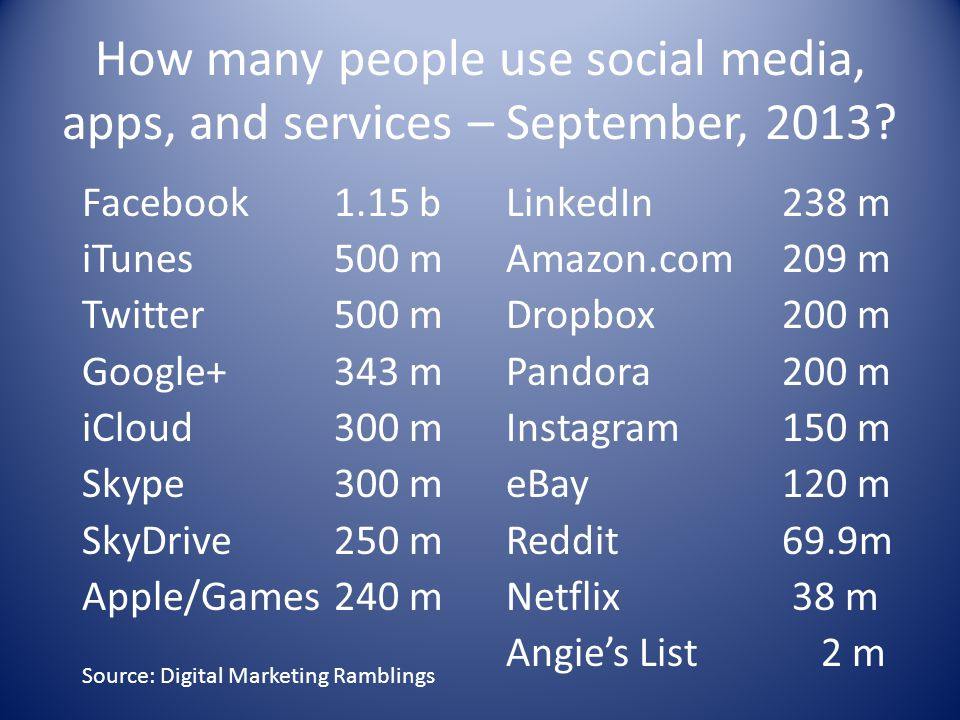 How many people use social media, apps, and services – September, 2013.