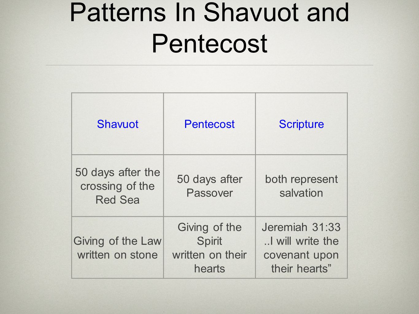 Patterns In Shavuot and Pentecost ShavuotPentecostScripture 50 days after the crossing of the Red Sea 50 days after Passover both represent salvation Giving of the Law written on stone Giving of the Spirit written on their hearts Jeremiah 31:33..I will write the covenant upon their hearts