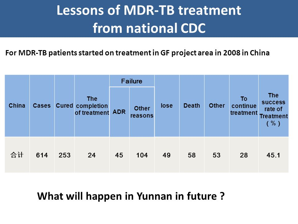 ChinaCasesCured The completion of treatment Failure loseDeathOther To continue treatment The success rate of Treatment ( % ) ADR Other reasons 合计 61425324451044958532845.1 For MDR-TB patients started on treatment in GF project area in 2008 in China Lessons of MDR-TB treatment from national CDC What will happen in Yunnan in future