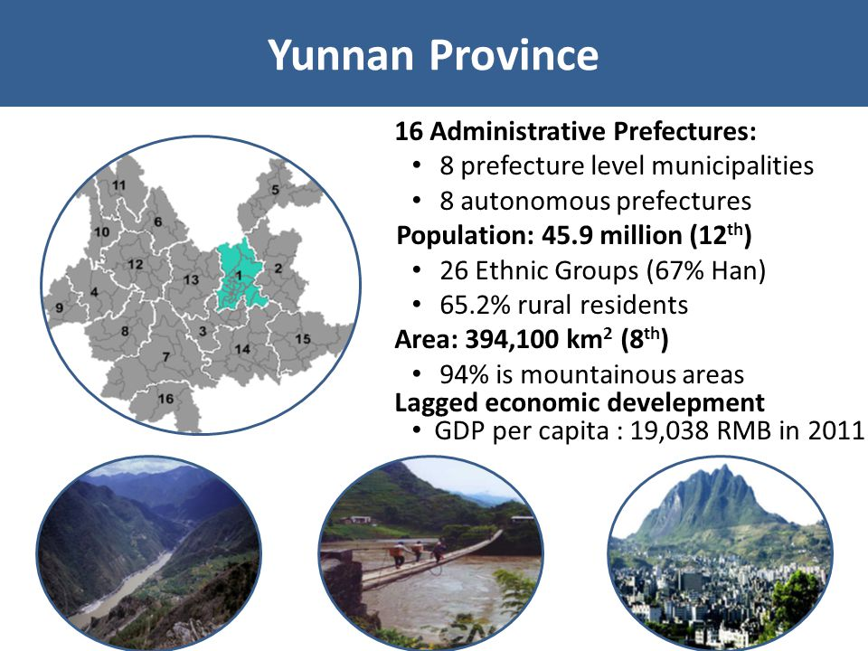 Yunnan Province 16 Administrative Prefectures: 8 prefecture level municipalities 8 autonomous prefectures Population: 45.9 million (12 th ) 26 Ethnic Groups (67% Han) 65.2% rural residents Area: 394,100 km 2 (8 th ) 94% is mountainous areas Lagged economic develepment GDP per capita : 19,038 RMB in 2011
