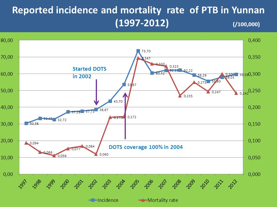 Reported incidence(1/100,000) National average Yunnan Reported PTB incidence of Yunnan compared with national average (1997-2012) (/100,000) The TB reported incidence have consecutively stand at the second place for seven years in Yunnan.