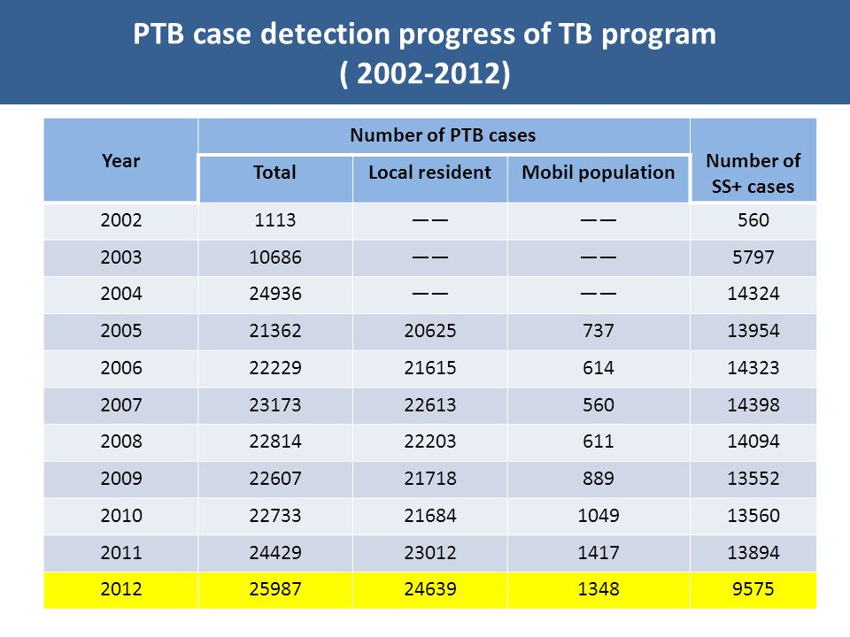 Very weak community support for TB control – Longer delay when seeing a doctor for TB patients and suspects Year Median of total delay (day) Inter quartile of total delay (day) 200510044-258 20069042-208 20078640-186 20088142-188 20096331-126 20106029-110 20115828-106 Main Challenges of TB control in Yunnan