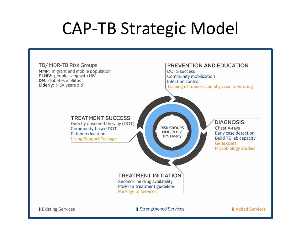 Integration with the health system for TB control and prevention