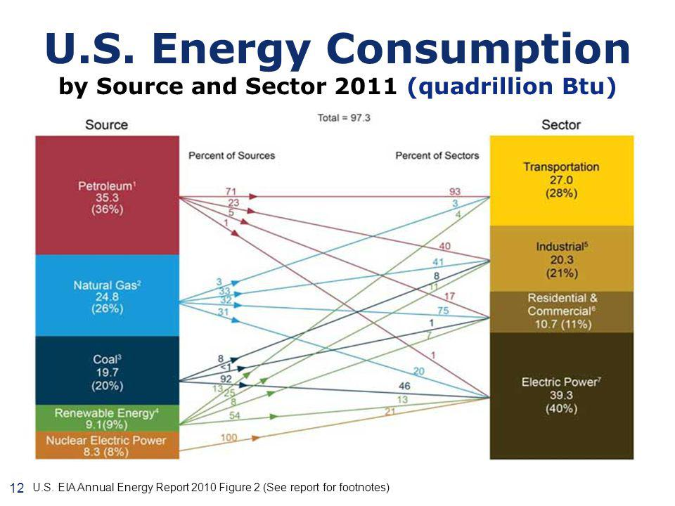 U.S. Energy Consumption by Source and Sector 2011 (quadrillion Btu) U.S.