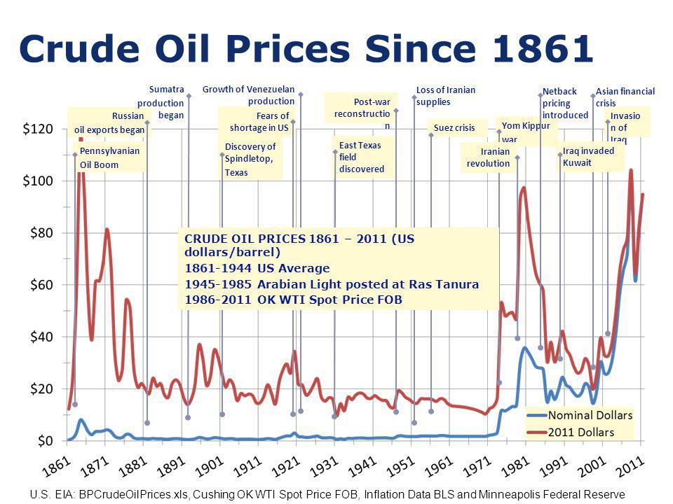 Crude Oil Prices Since 1861 U.S.
