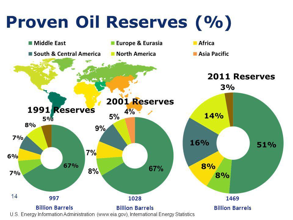 Proven Oil Reserves (%) 1028 Billion Barrels U.S. Energy Information Administration (www.eia.gov), International Energy Statistics 997 Billion Barrels