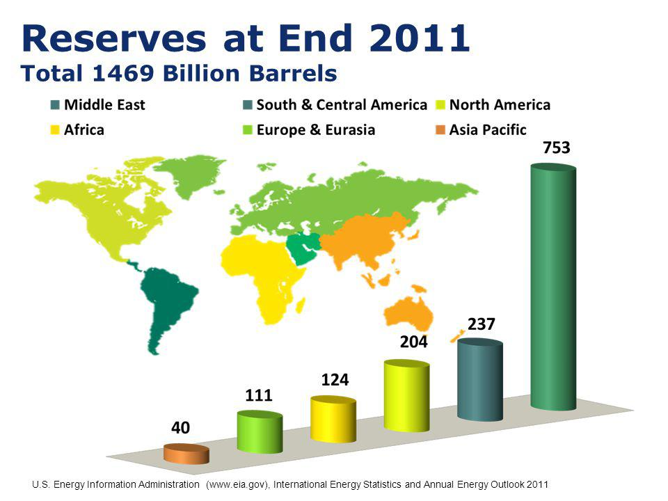 Reserves at End 2011 Total 1469 Billion Barrels U.S. Energy Information Administration (www.eia.gov), International Energy Statistics and Annual Energ