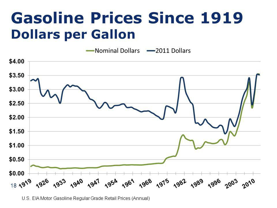 Gasoline Prices Since 1919 Dollars per Gallon U.S. EIA Motor Gasoline Regular Grade Retail Prices (Annual) 18